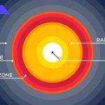 Fusion Energy Explained: Future or Failure